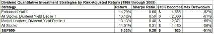 Divdend quant strategies by risk adjusted return june 2013