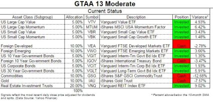 GTAA13 timing update nov 1 2014