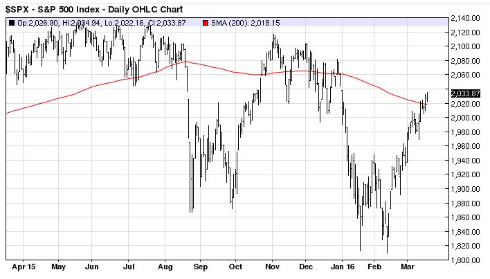 Cross Clues \u2013 The 200-Day vs 50-Day Moving Average - Investing