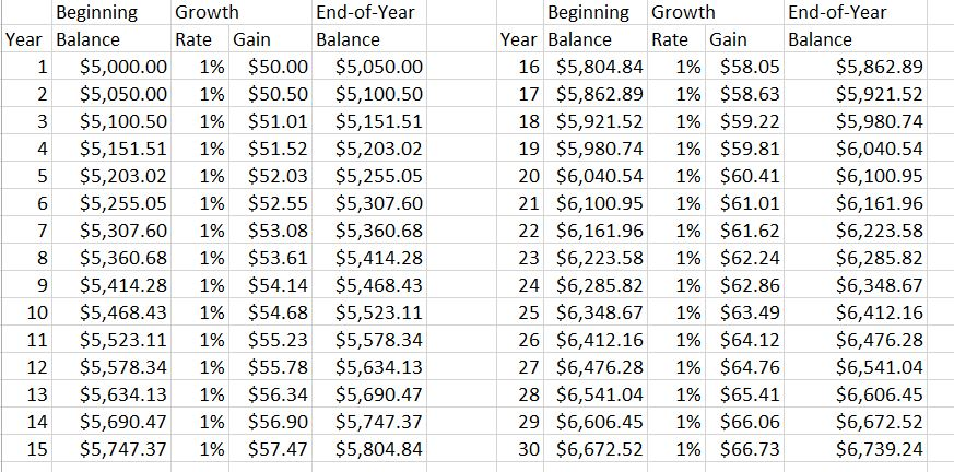 Compound Interest Formula, Examples, and Explanations Investing to