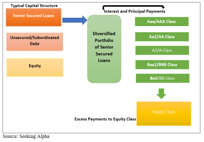 Senior Debt: General Structure and Overview | Investment Bank