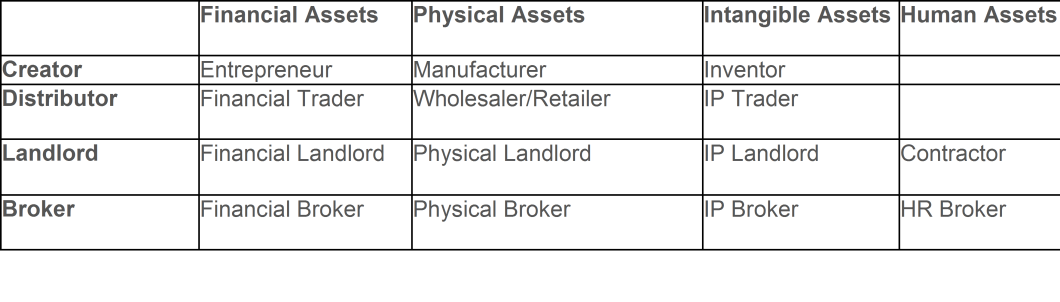 types-of-business-models