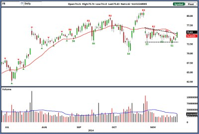 Facebook Inc: A Stealth Rally in FB Stock Has Begun | InvestorPlace