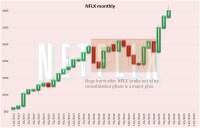 NASDAQ Stocks To Push Rally Higher? (NFLX, AVGO, AMZN ...