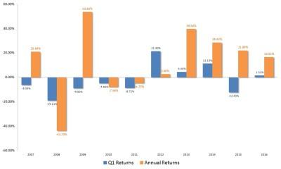 Microsoft Corporation (MSFT) Stock Looks Overbought. It Isn't. - Nasdaq.com