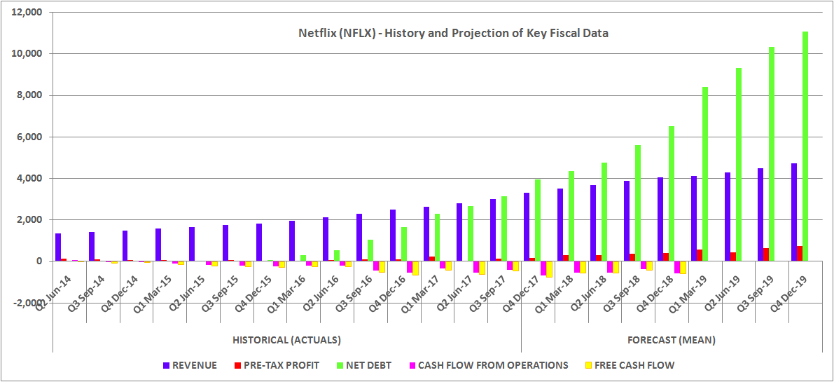 nflx stock predictions 2019