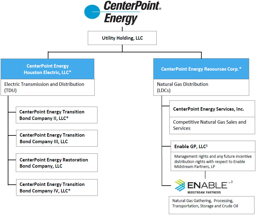 Corporate Structure CenterPoint Energy, Inc,