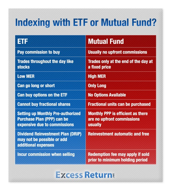 Advantages and Disadvantages of Mutual Funds Financial Web