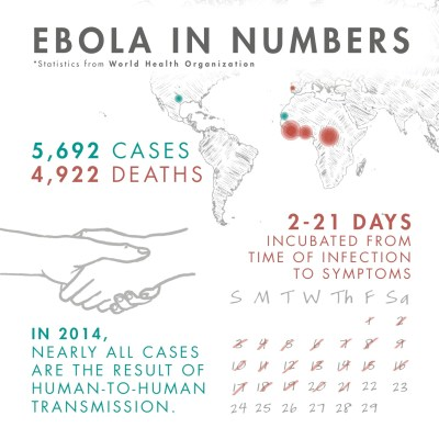 2014 Ebola Outbreak // Frequently Asked Questions | Invisible Children