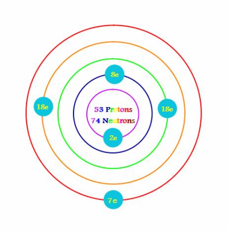 Bohr Diagram - Iodine Element Project
