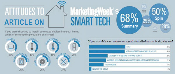 Marketing Week's flawed IoT survey