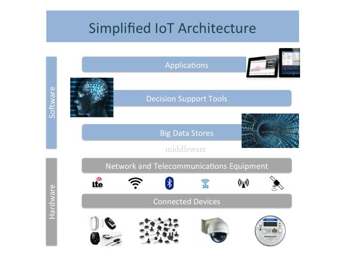 Simplified IoT Architecture Understanding IOT