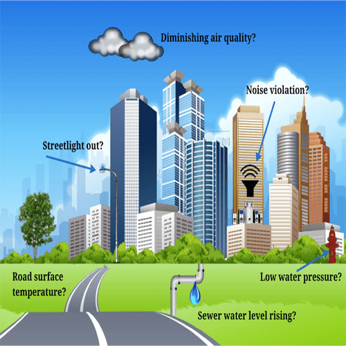 Internet of Things Smart cities applications