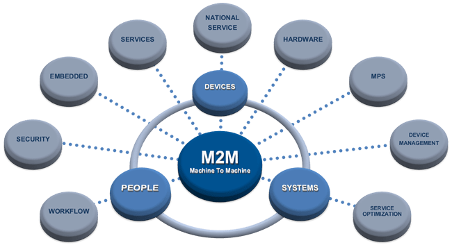 M2M technology IoT