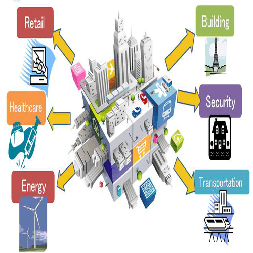 internet of things smart cities examples