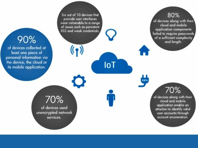 Internet of Things security problems