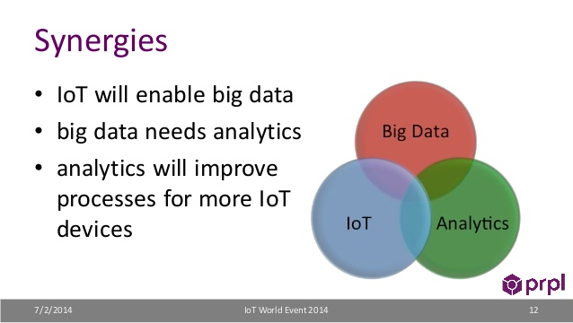 Big data needs analytics
