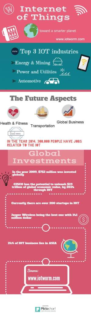 IoT is the next big investment - infograph