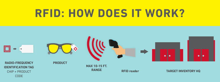 RFID working - Logistics IoT