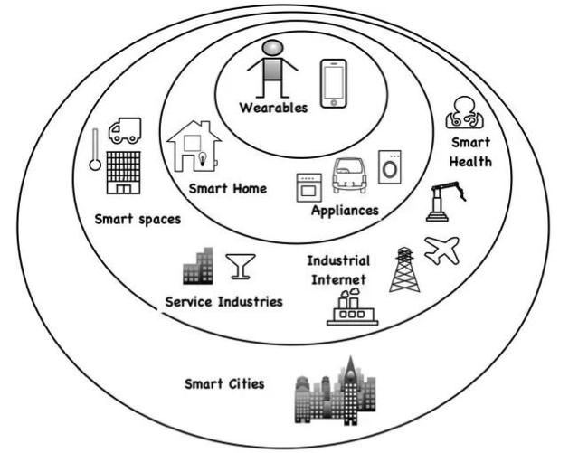 IoT cycle