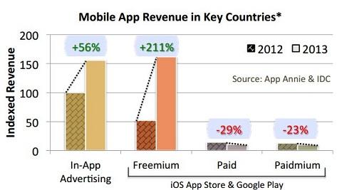 ingresos ventas apps publicidad 3