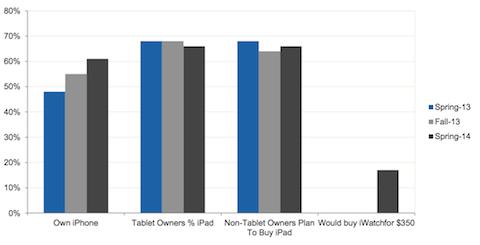 encuesta adolescentes EEUU iPhone iPad