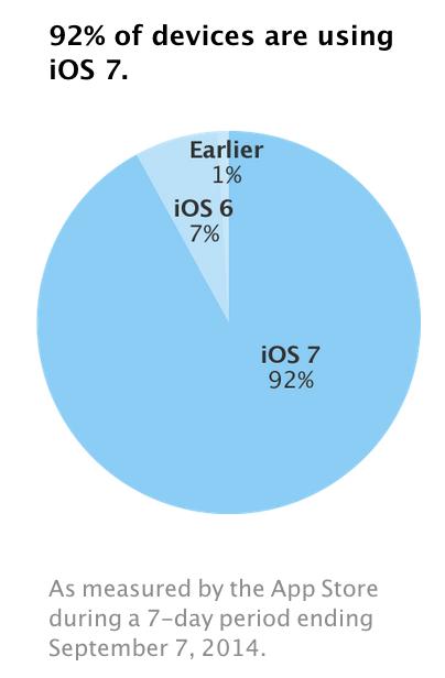 adopción iOS 7