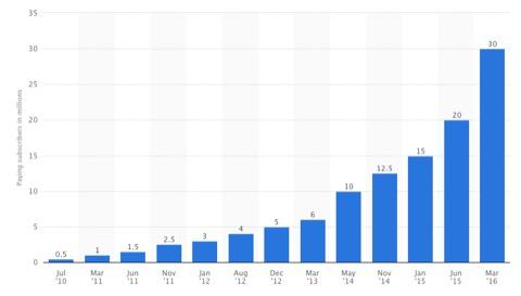 evolución ventas Spotify