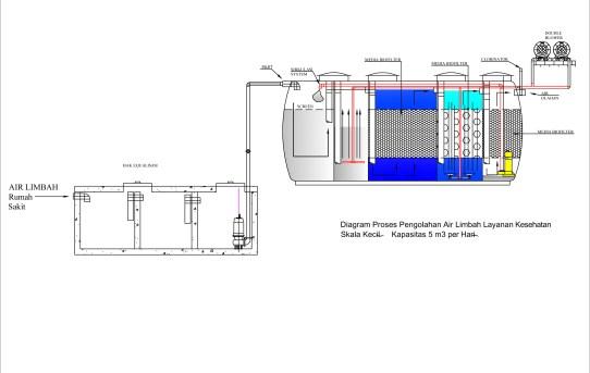 Diagram Proses Pengolahan Air Limbah Rumah Sakit