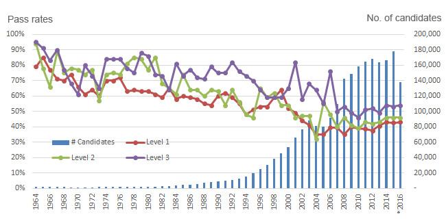 CFA Exam Pass Rates 2018 What the Latest Statistics Reveals