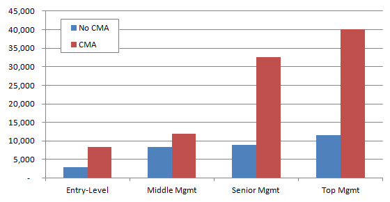 Cma Salary In Dubai And Middle East With 11 Amazing Charts