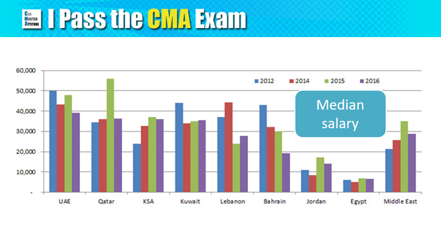 CMA Salary in Dubai and Middle East (with 11 Amazing Charts)