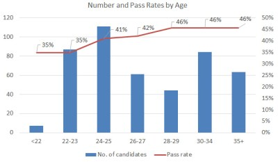 CPA India: : Pass Rate + Performance of Indian AICPA Candidates