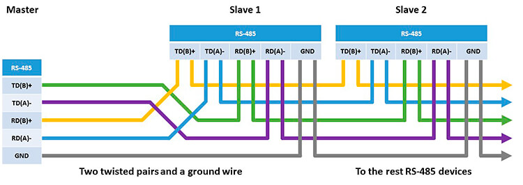 485 Wiring Connection Diagram 4 Wire Rs485 Wiring Rs 485 2wire
