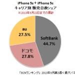 新iPhoneキャリア別販売シェア