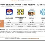 SuperData-intial-figures-on-Pokemon-GO-071116[1]