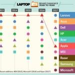 LaptopMagRanking1.jpg