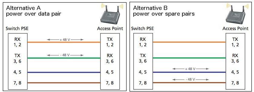 PoE 8023af - Alternative A Vs B?