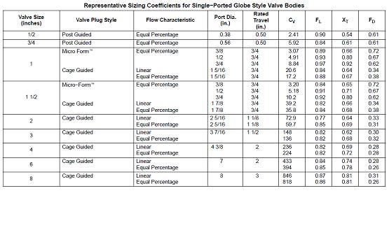 cv coefficient