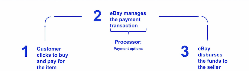 Managed Payments on eBay