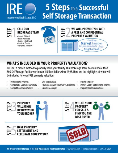 Our Sales Process - Investment Real Estate