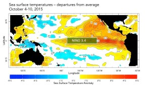 The sea surface temperatures in the Nino3.4 region (approximated here) serve as a primary metric of El Niño conditions.