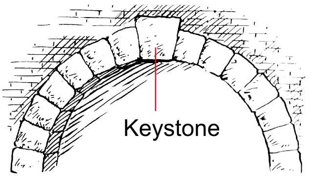 diagram of a keystone