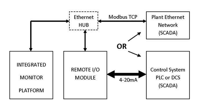 fig-3 Block diagram of signal communication with integrated monitor