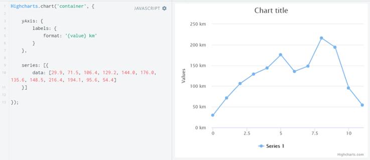 [Highcharts]グラフの設定