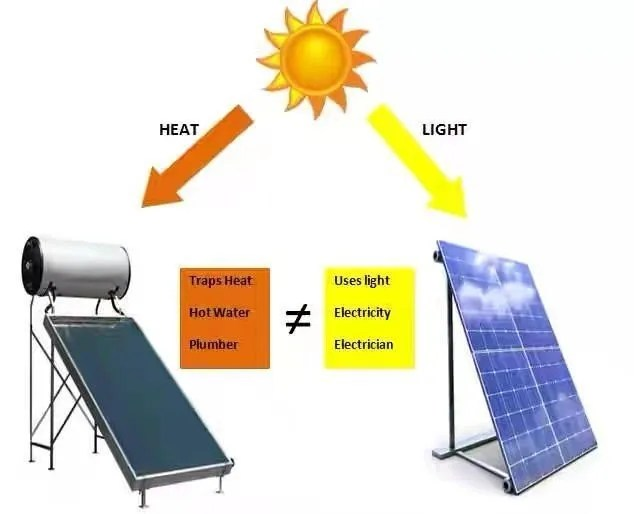 Difference Between Solar Photovoltaic Energy And Solar Thermal Energy - solar thermal energy