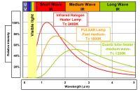 Heraeus Infrared Emitters Halogen Twin Tube Gold Lamp ...