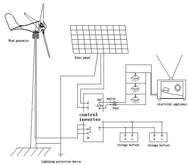3 Phase Wind Generator Wiring Diagram Electronic Schematics