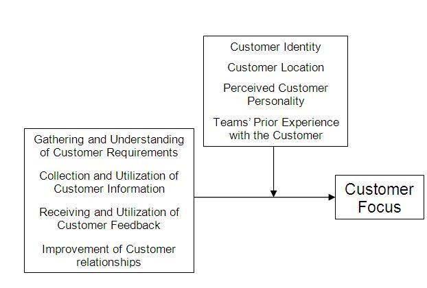 Customer Focus Theory - IS Theory