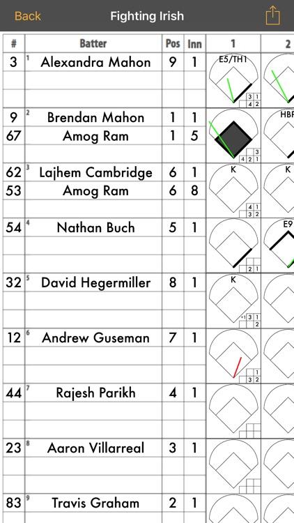 PenScore  Baseball Scorecard / Scorekeeping by Brendan Mahon